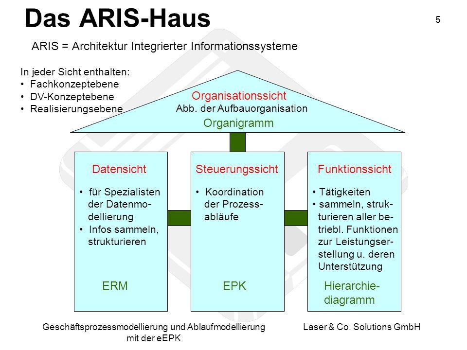 Das ARIS-Haus ARIS = Architektur Integrierter Informationssysteme