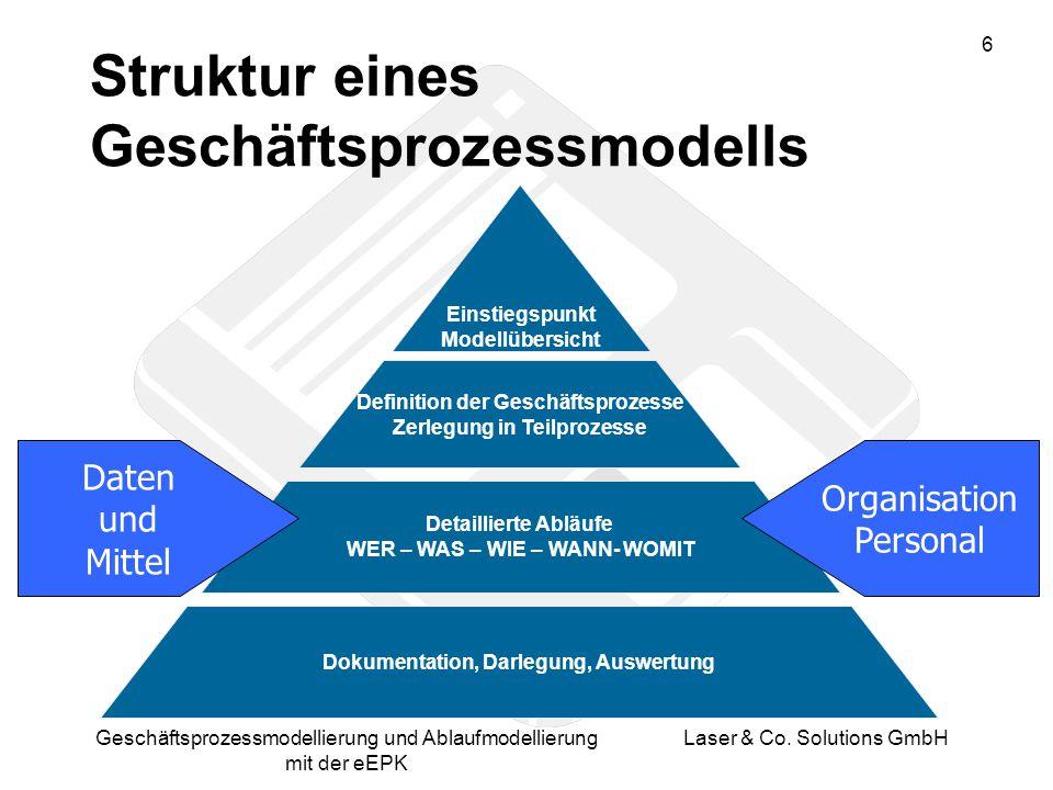 Struktur eines Geschäftsprozessmodells