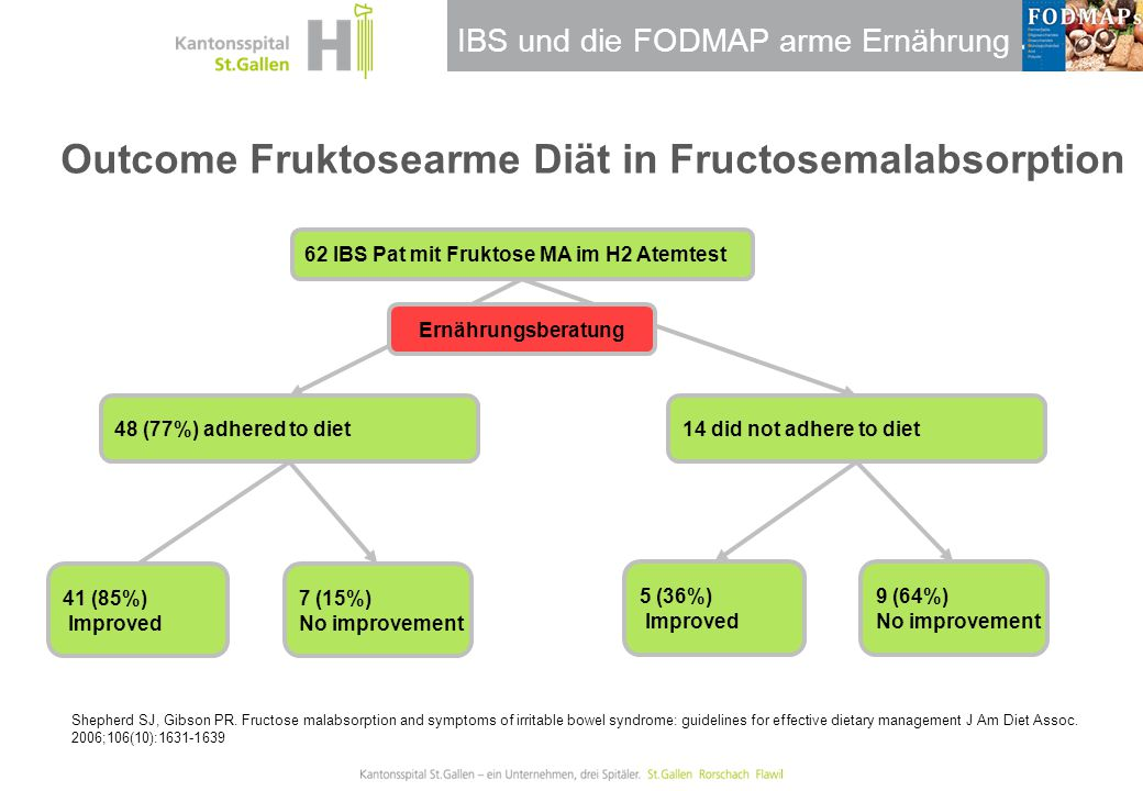 Outcome Fruktosearme Diät in Fructosemalabsorption