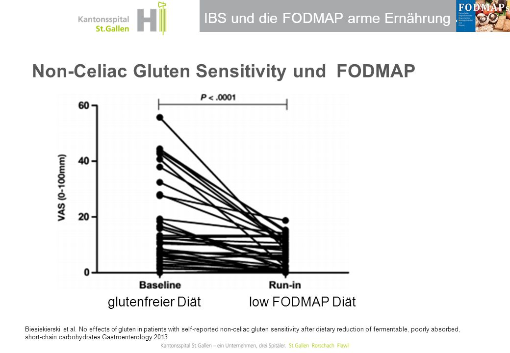 Non-Celiac Gluten Sensitivity und FODMAP