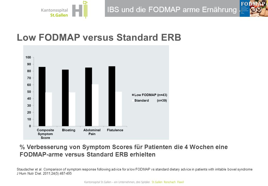 Low FODMAP versus Standard ERB