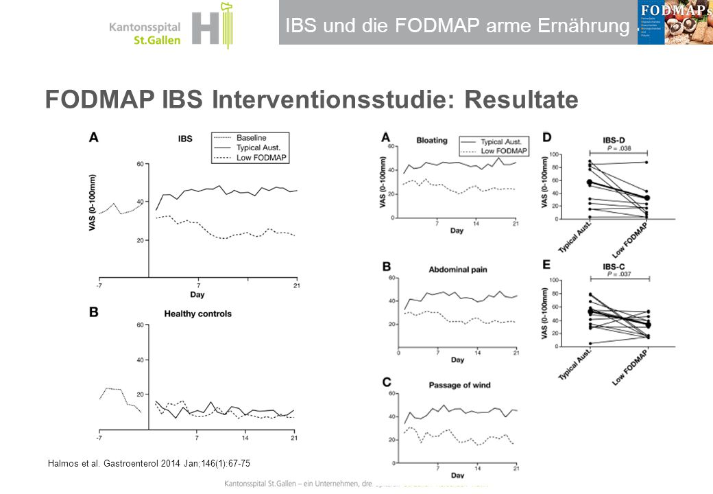 FODMAP IBS Interventionsstudie: Resultate