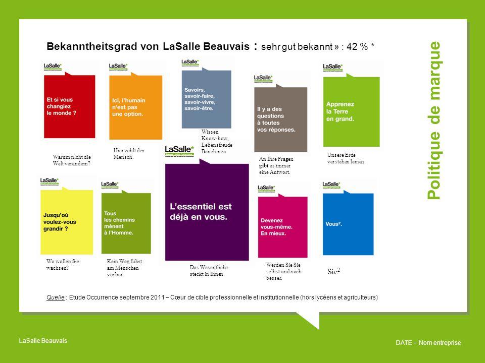 Bekanntheitsgrad von LaSalle Beauvais : sehr gut bekannt » : 42 % *