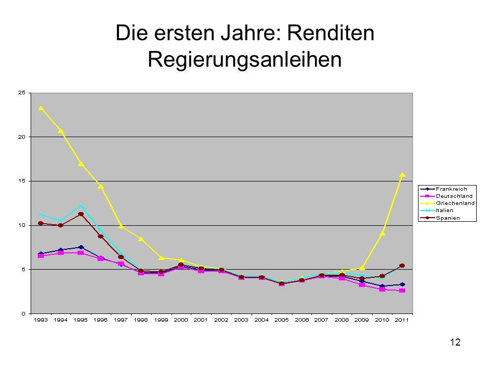 Die ersten Jahre: Renditen Regierungsanleihen