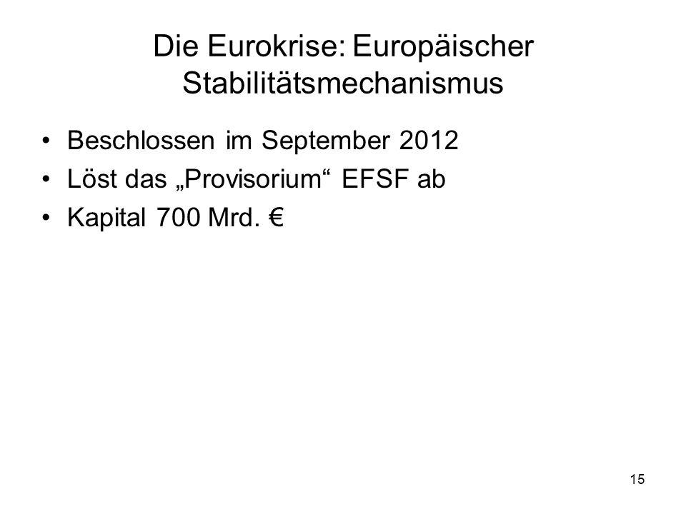 Die Eurokrise: Europäischer Stabilitätsmechanismus