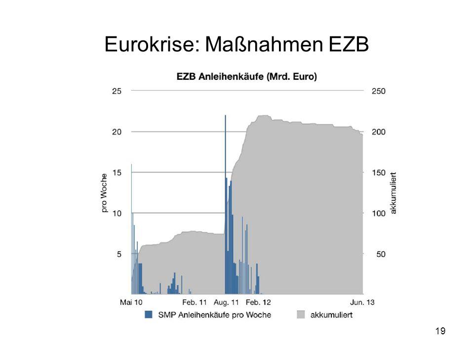Eurokrise: Maßnahmen EZB