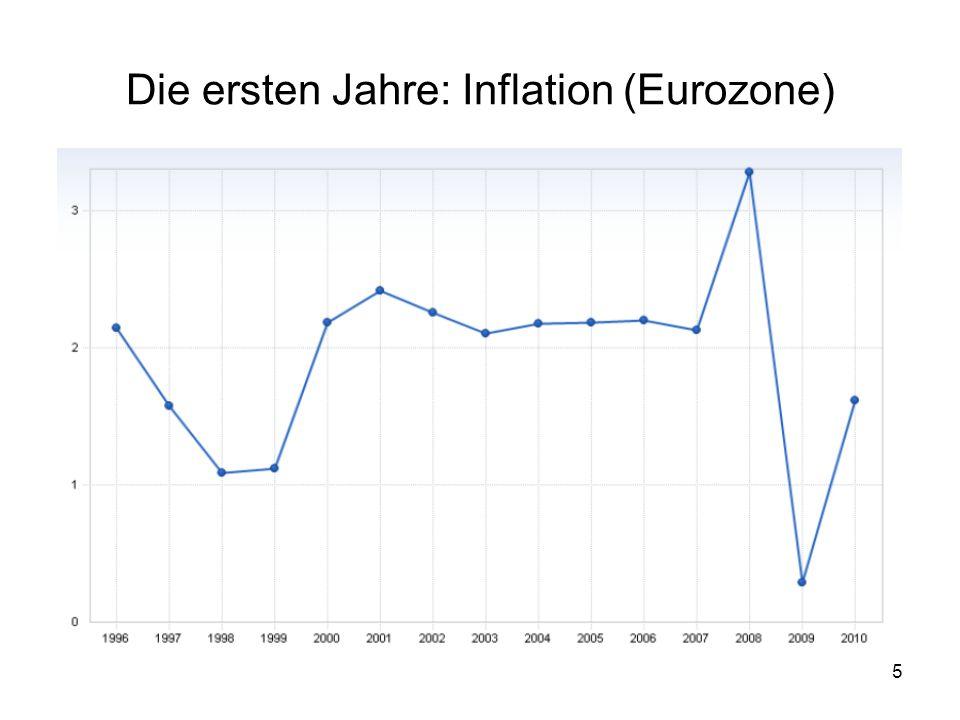 Die ersten Jahre: Inflation (Eurozone)