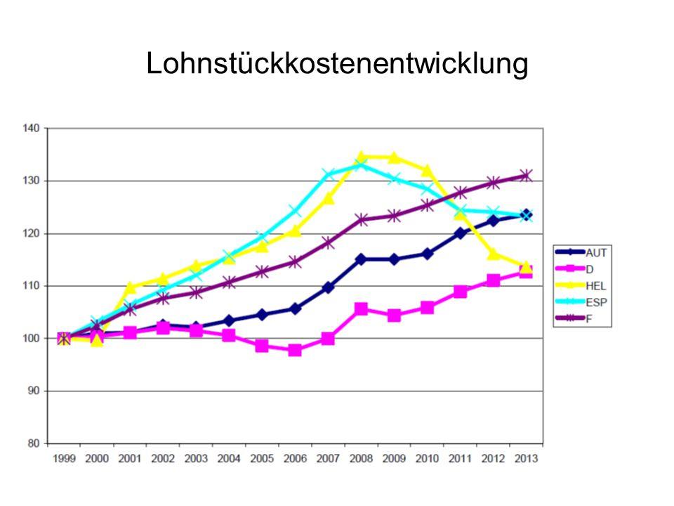 Lohnstückkostenentwicklung