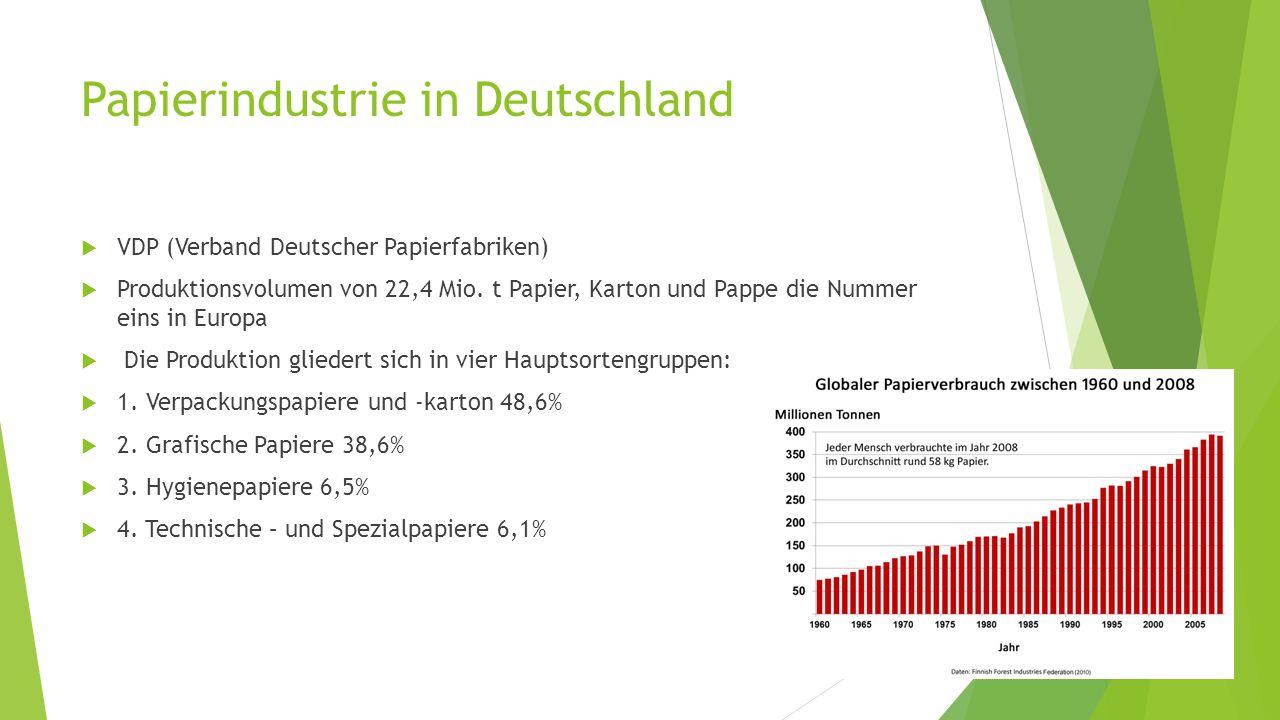 Papierindustrie in Deutschland