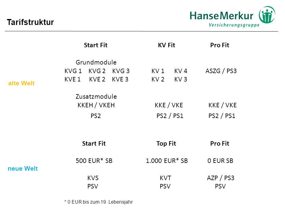 Tarifstruktur Start Fit KV Fit Pro Fit Grundmodule