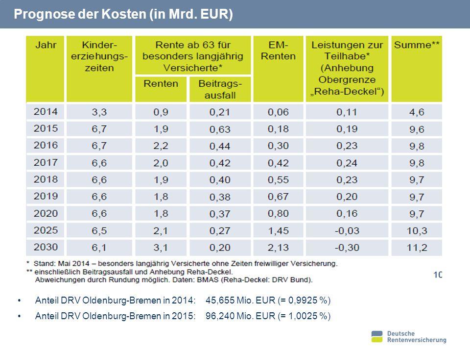 Erhöhung des Bundeszuschusses 2019 bis 2022 (in Mio. EUR)