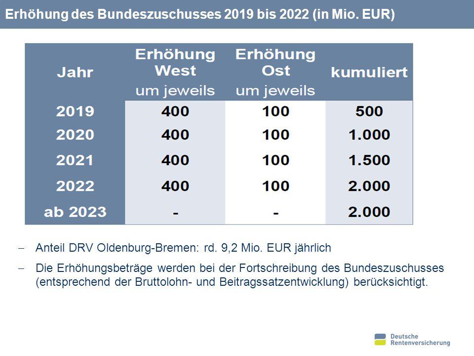 Gesamtkostenschätzung 2014 – 2020: 60 Mrd. EUR