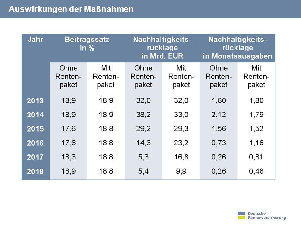 Entwicklung von Beitragssatz und Rentenniveau*
