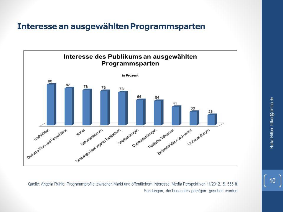 Interesse an ausgewählten Programmsparten