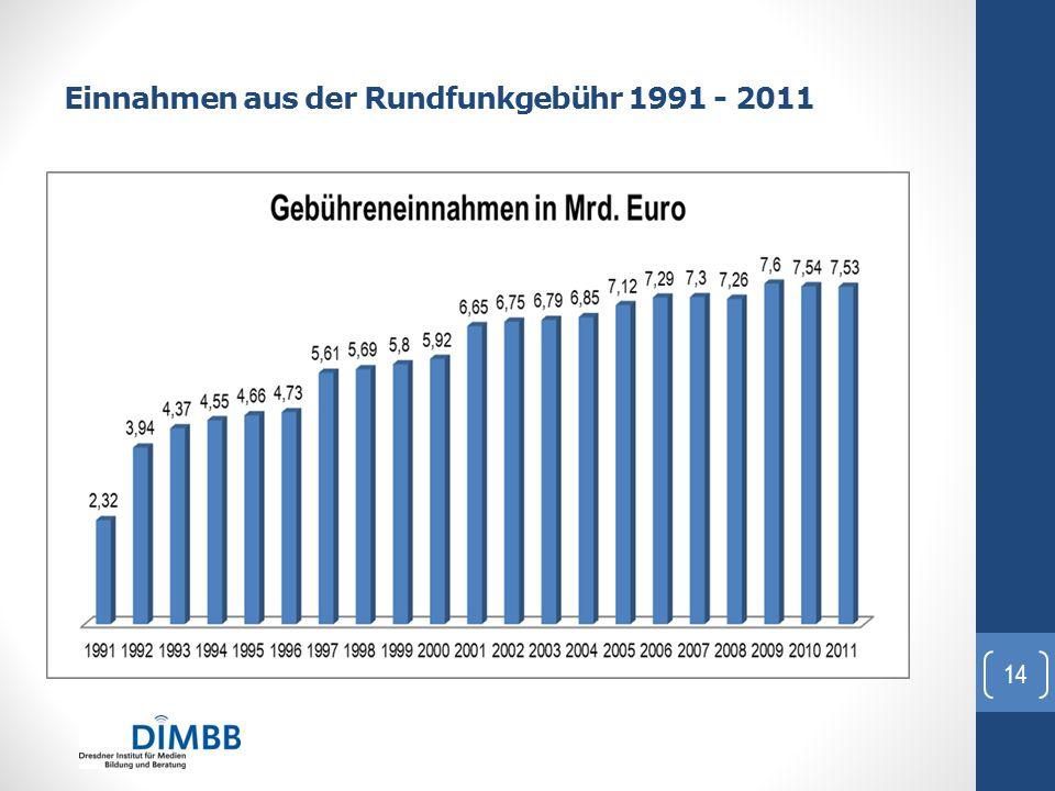 Einnahmen aus der Rundfunkgebühr 1991 - 2011