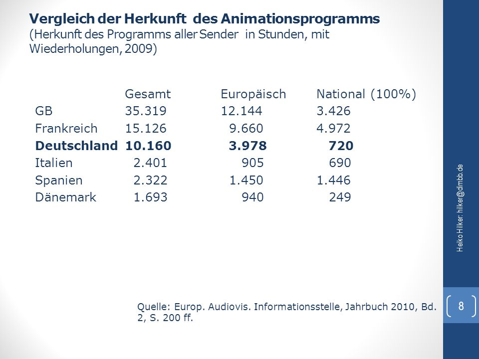 Vergleich der Herkunft des Animationsprogramms (Herkunft des Programms aller Sender in Stunden, mit Wiederholungen, 2009)