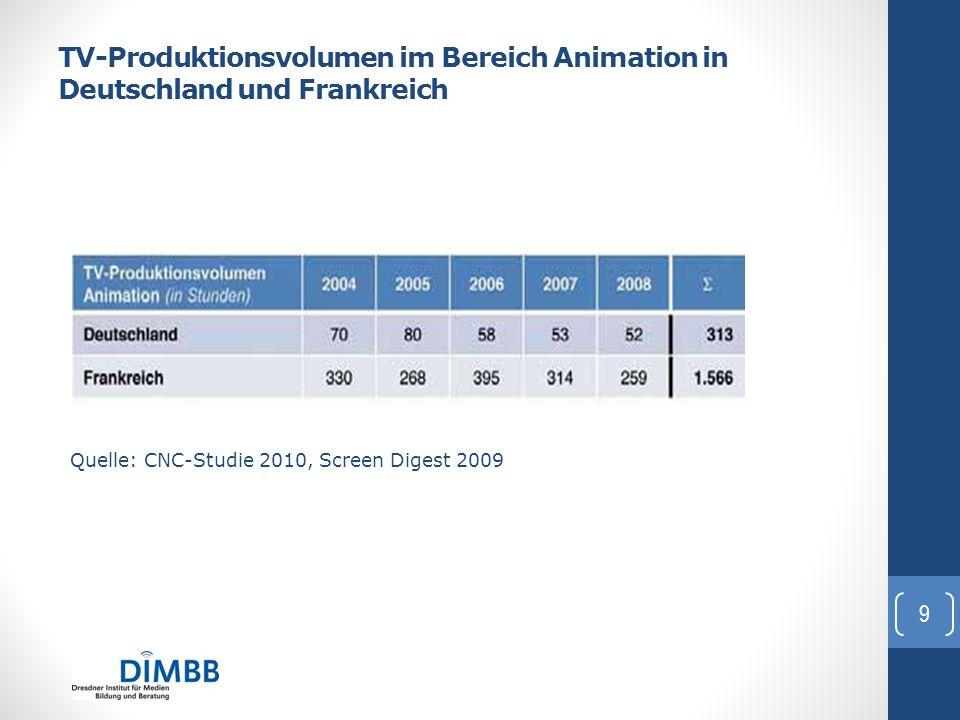 TV-Produktionsvolumen im Bereich Animation in Deutschland und Frankreich