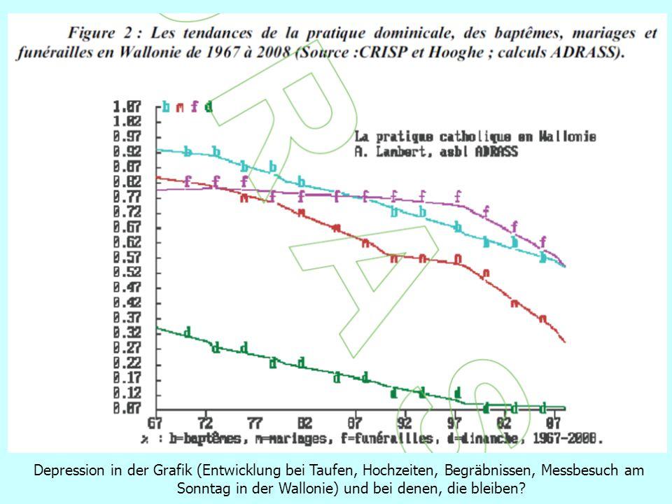 Depression in der Grafik (Entwicklung bei Taufen, Hochzeiten, Begräbnissen, Messbesuch am Sonntag in der Wallonie) und bei denen, die bleiben