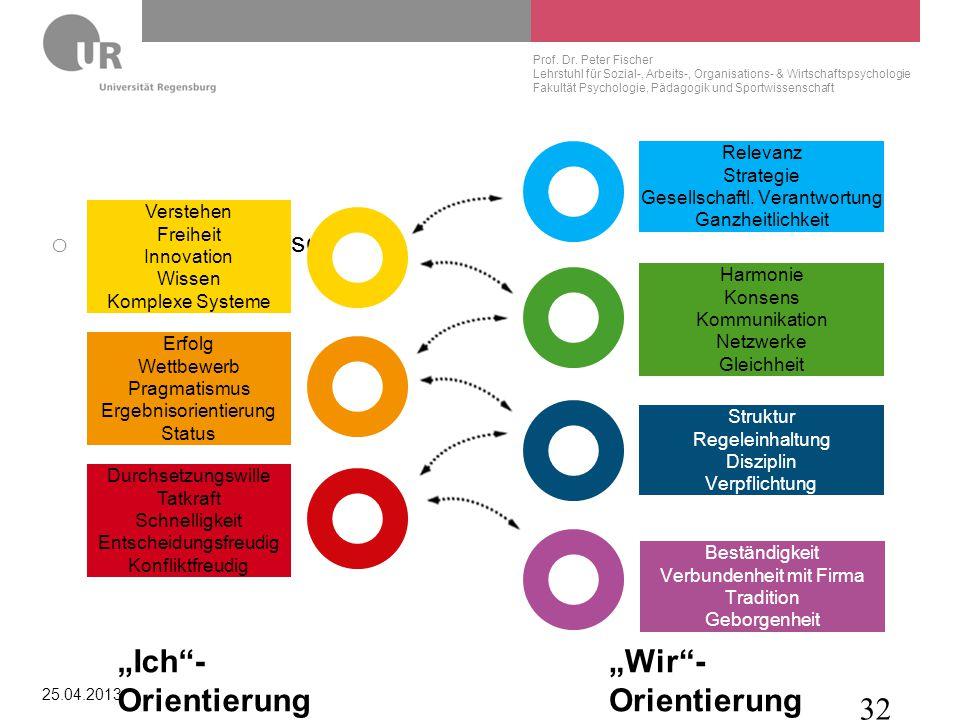 """""""Ich -Orientierung """"Wir -Orientierung © Prof. Peter Fischer Relevanz"""