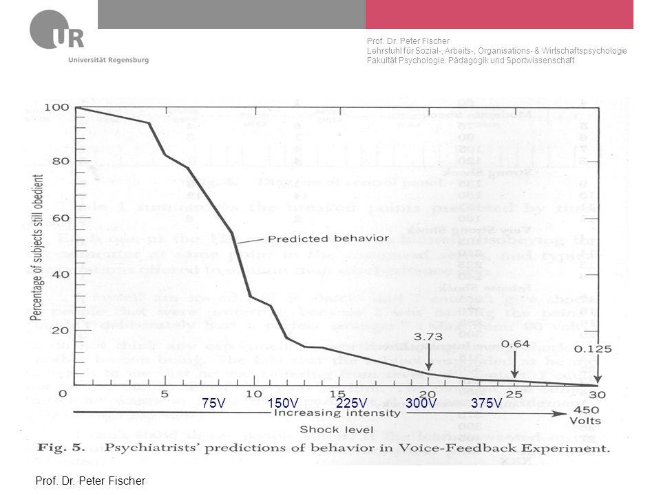 75V 150V 225V 300V 375V Prof. Dr. Peter Fischer