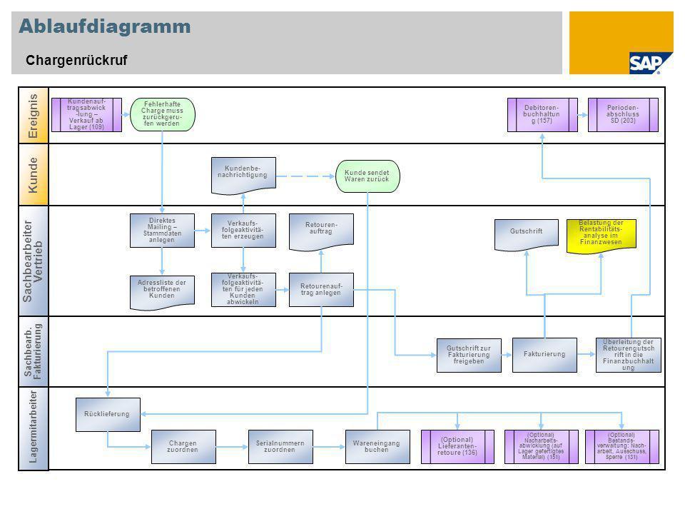 Ablaufdiagramm Chargenrückruf Ereignis Kunde Sachbearbeiter Vertrieb