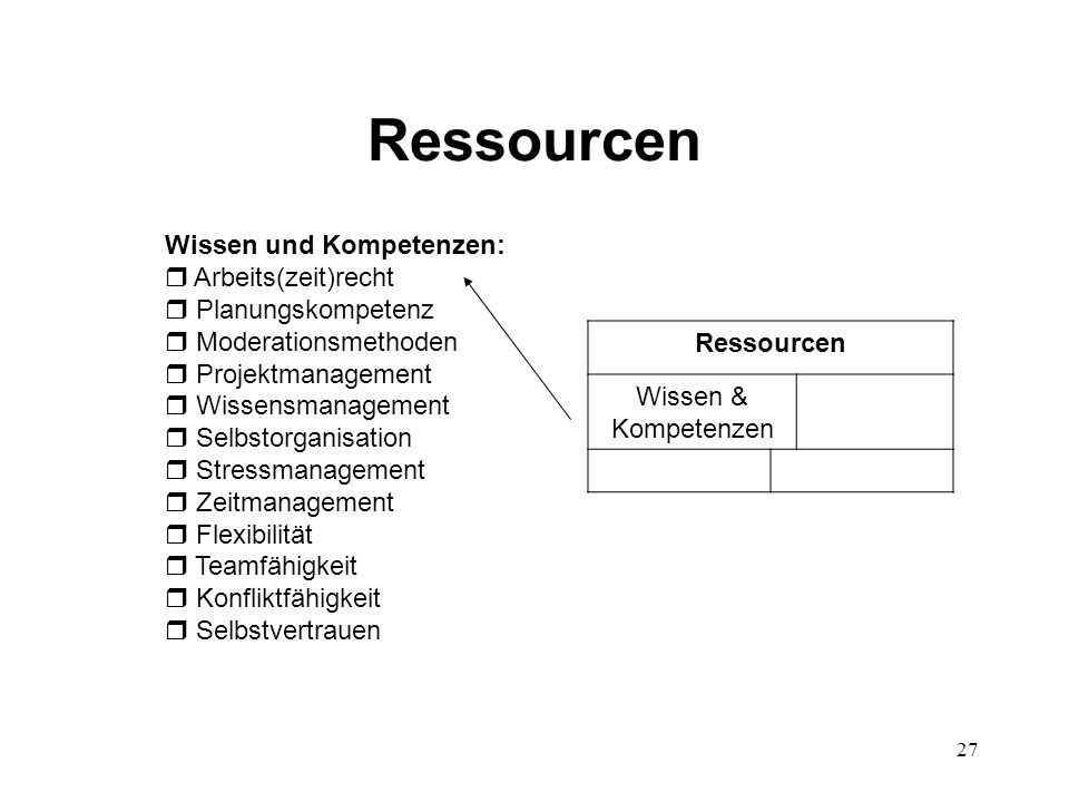 Ressourcen Ressourcen Wissen & Kompetenzen Wissen und Kompetenzen: