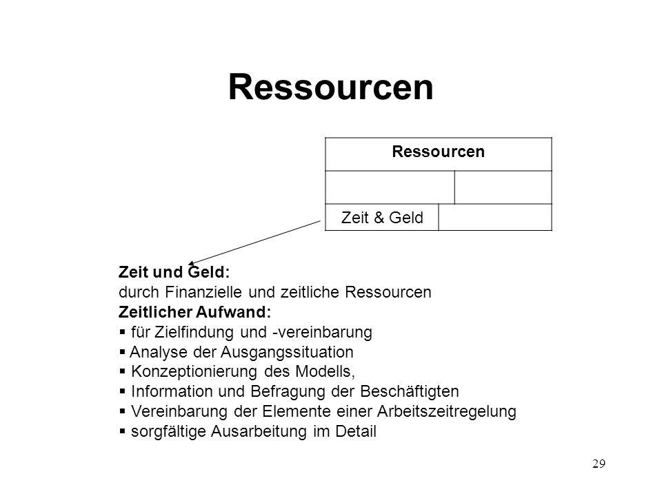 Ressourcen Ressourcen Zeit & Geld Zeit und Geld: