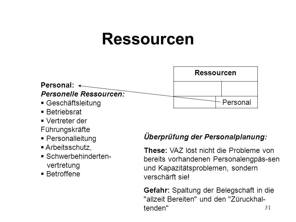 Ressourcen Ressourcen Personal Personal: Personelle Ressourcen: