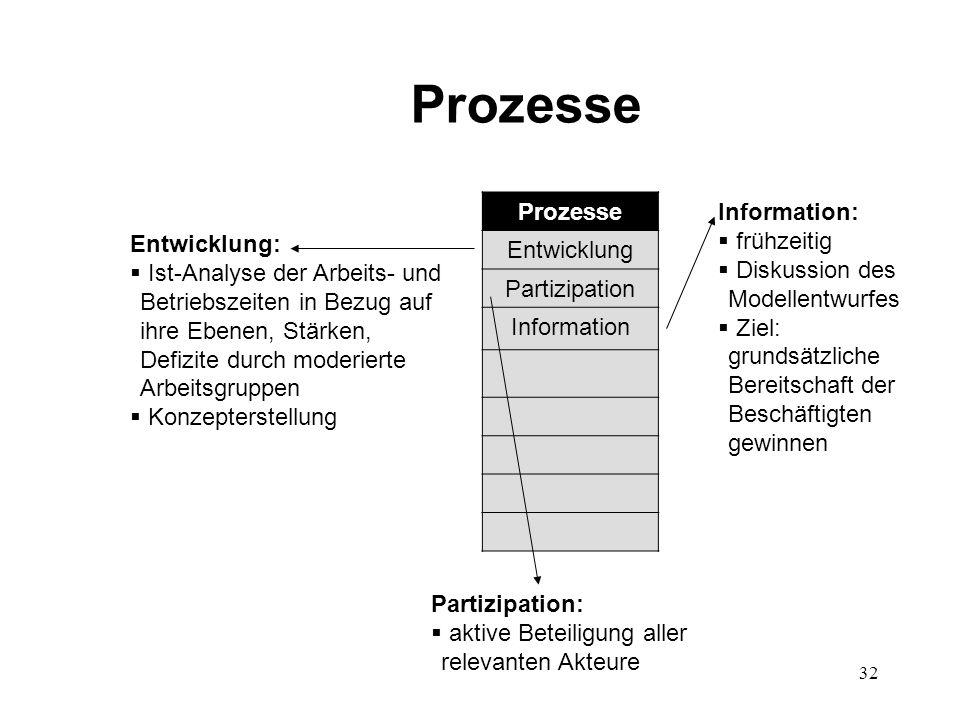 Prozesse Prozesse Entwicklung Partizipation Information Information: