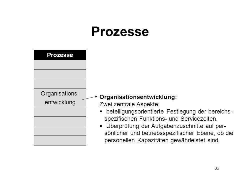 Prozesse Prozesse Organisations- entwicklung Organisationsentwicklung: