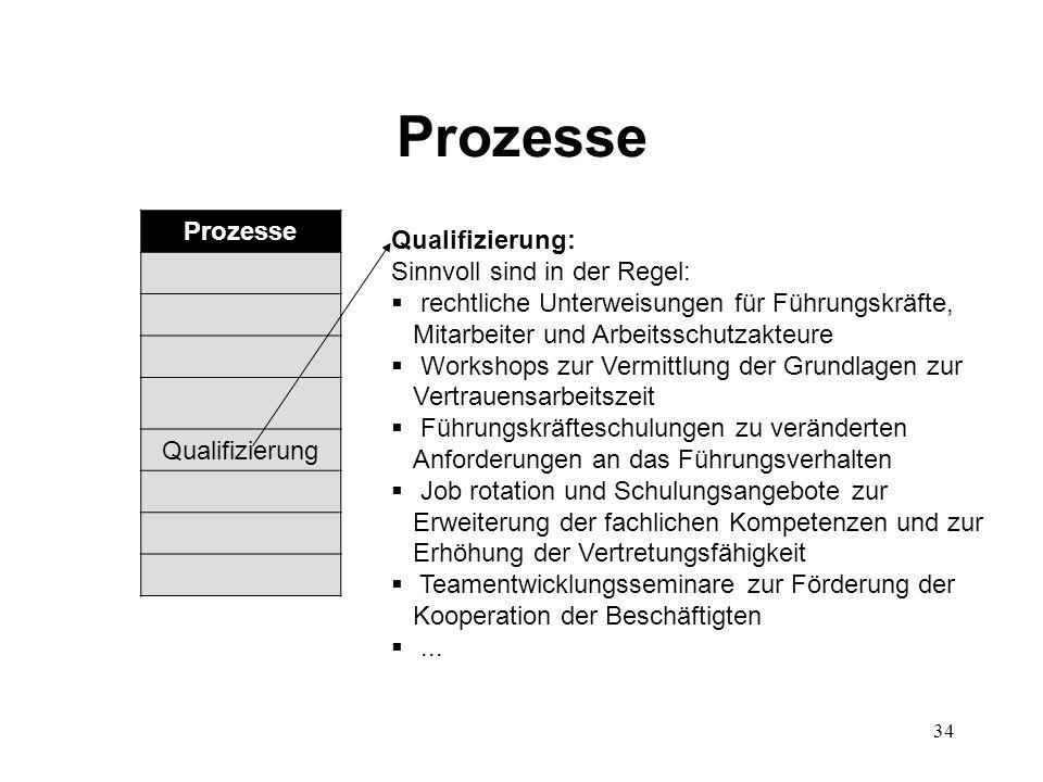Prozesse Prozesse Qualifizierung Qualifizierung: