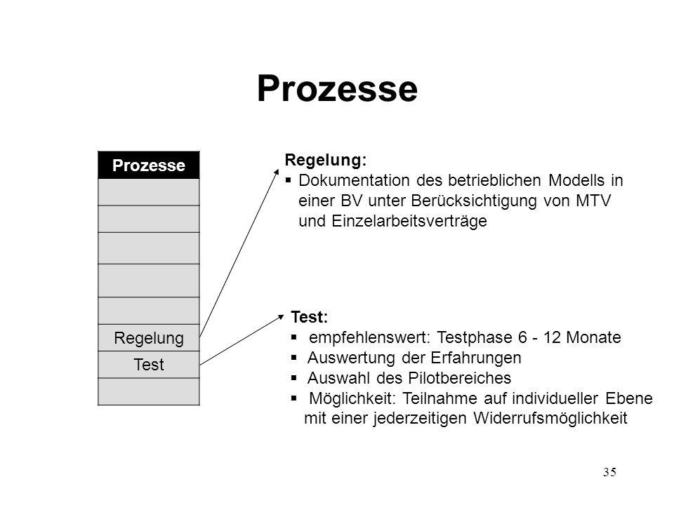 Prozesse Prozesse Regelung: