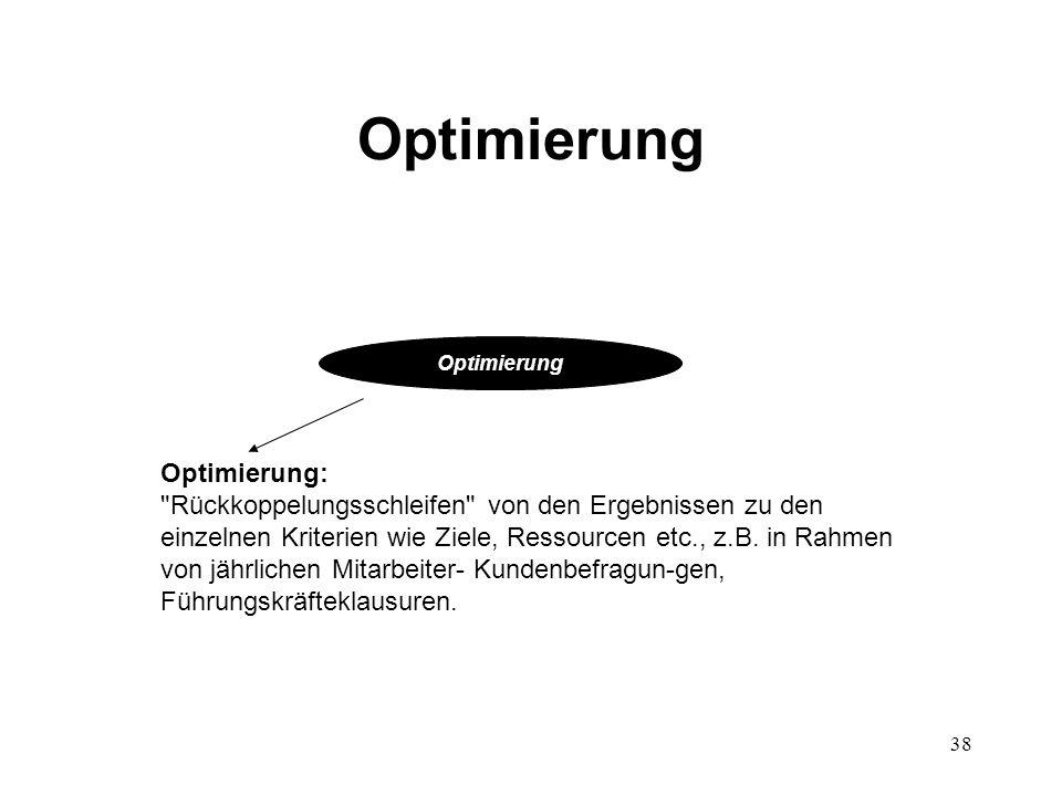 Optimierung Optimierung: