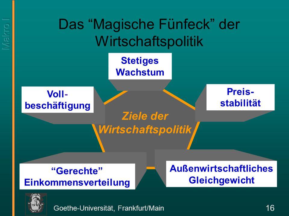 Das Magische Fünfeck der Wirtschaftspolitik