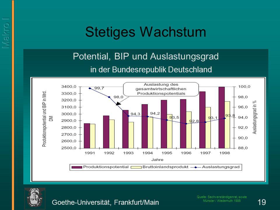 Stetiges Wachstum Potential, BIP und Auslastungsgrad in der Bundesrepublik Deutschland.