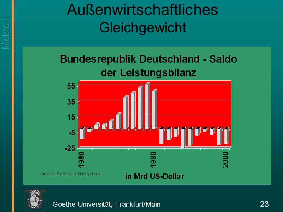 Außenwirtschaftliches Gleichgewicht