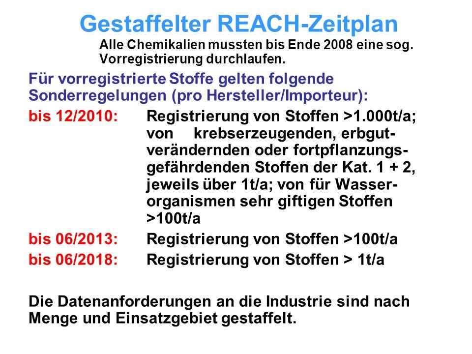 Gestaffelter REACH-Zeitplan