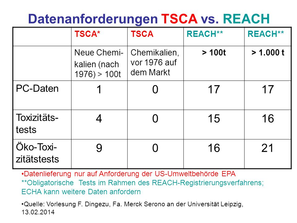 Datenanforderungen TSCA vs. REACH