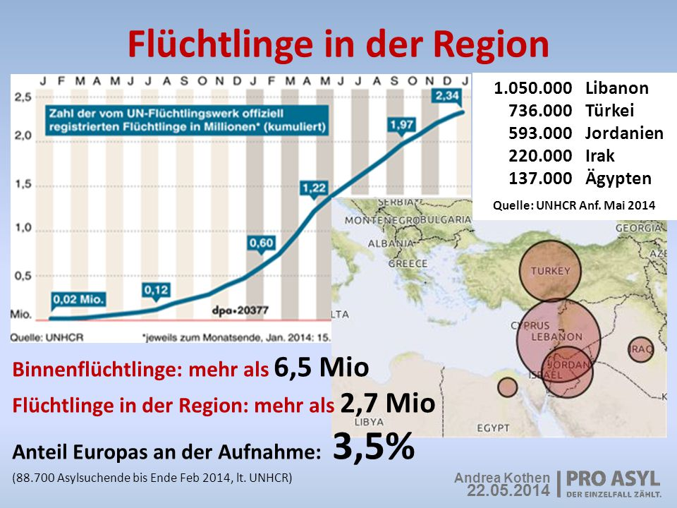 Flüchtlinge in der Region