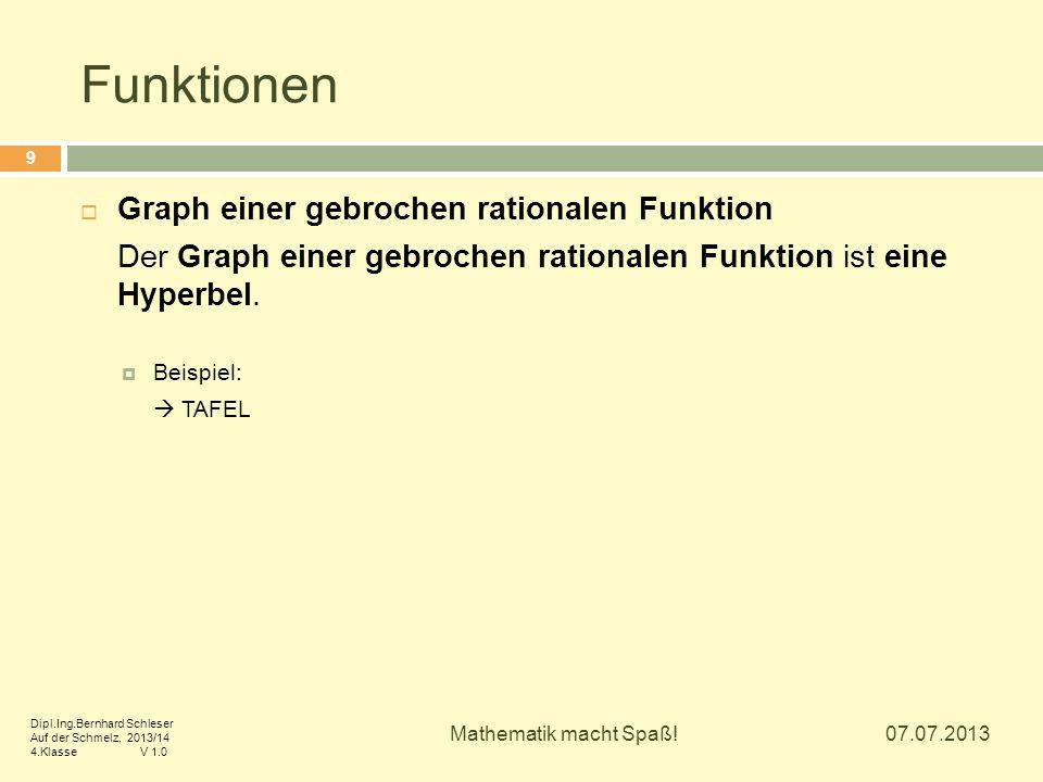 Funktionen Graph einer gebrochen rationalen Funktion