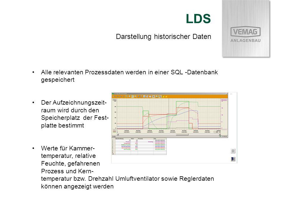 LDS Darstellung historischer Daten