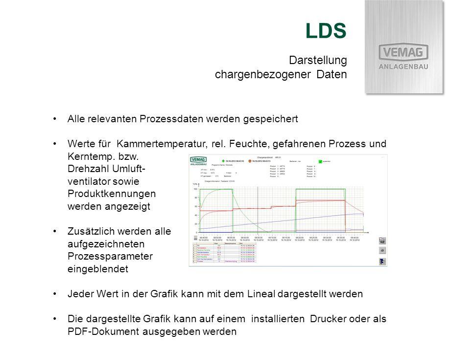 LDS Darstellung chargenbezogener Daten