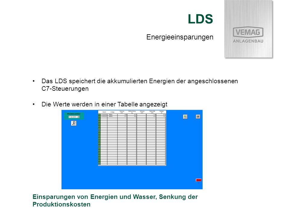 LDS Energieeinsparungen