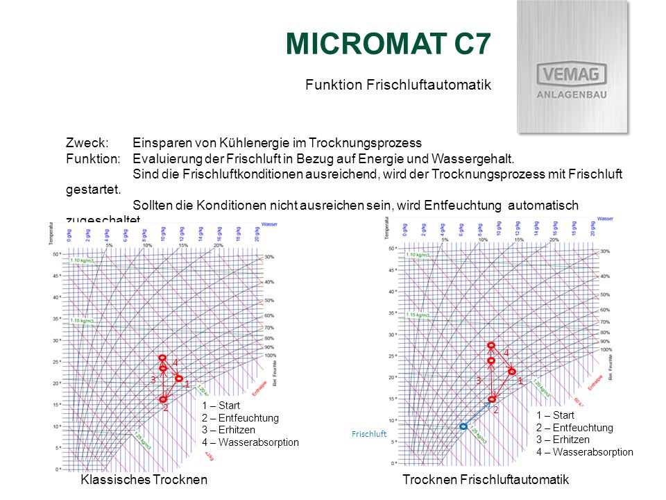 MICROMAT C7 Funktion Frischluftautomatik