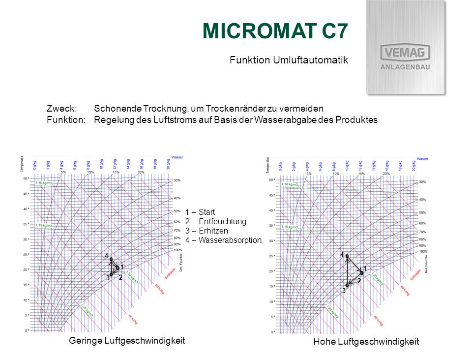 MICROMAT C7 Funktion Umluftautomatik