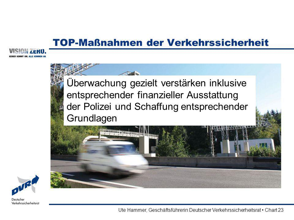 TOP-Maßnahmen der Verkehrssicherheit