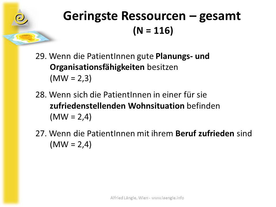 Geringste Ressourcen – gesamt (N = 116)