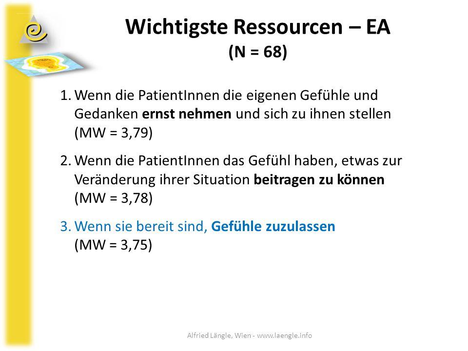 Wichtigste Ressourcen – EA (N = 68)