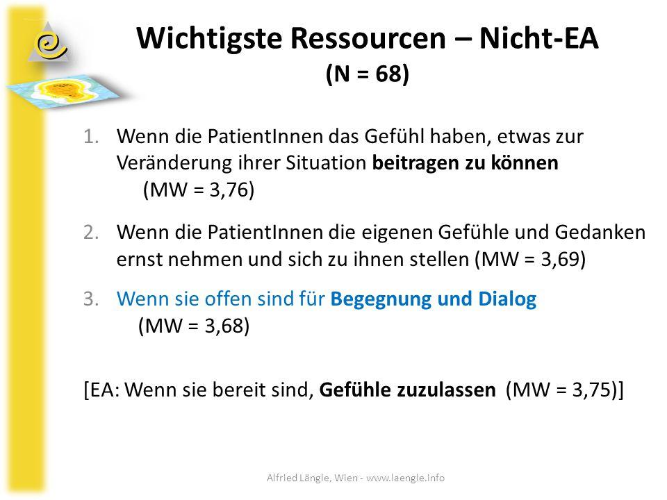 Wichtigste Ressourcen – Nicht-EA (N = 68)