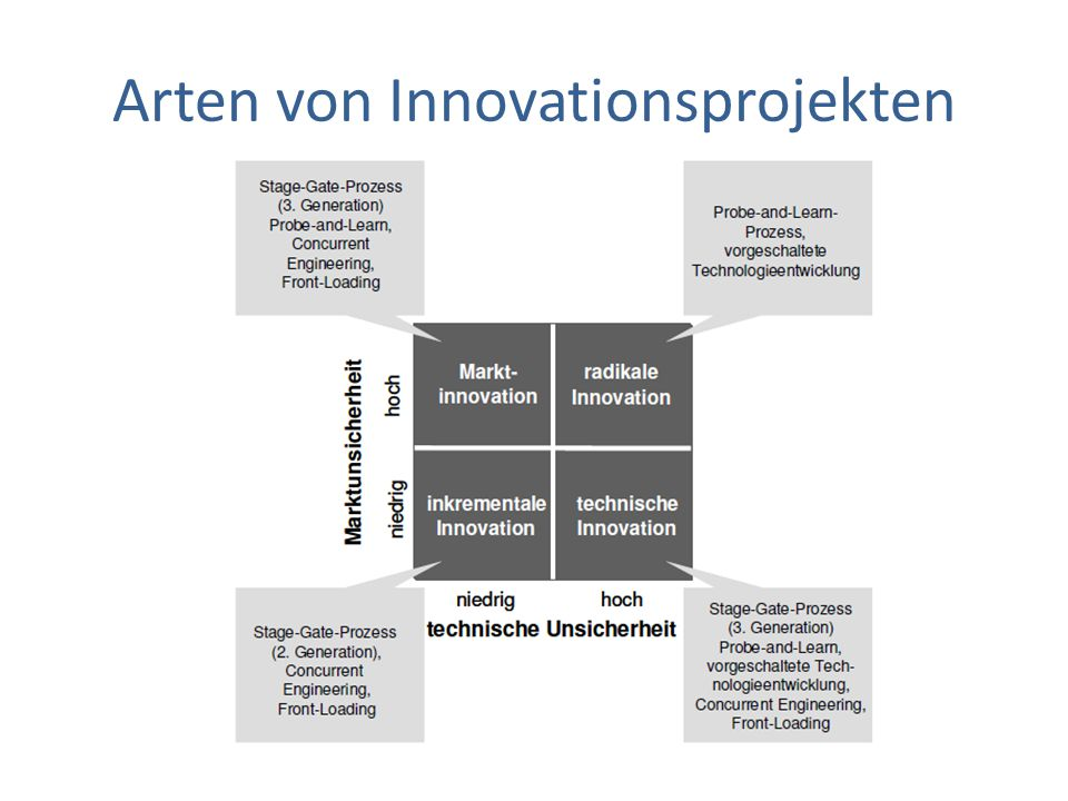 Arten von Innovationsprojekten